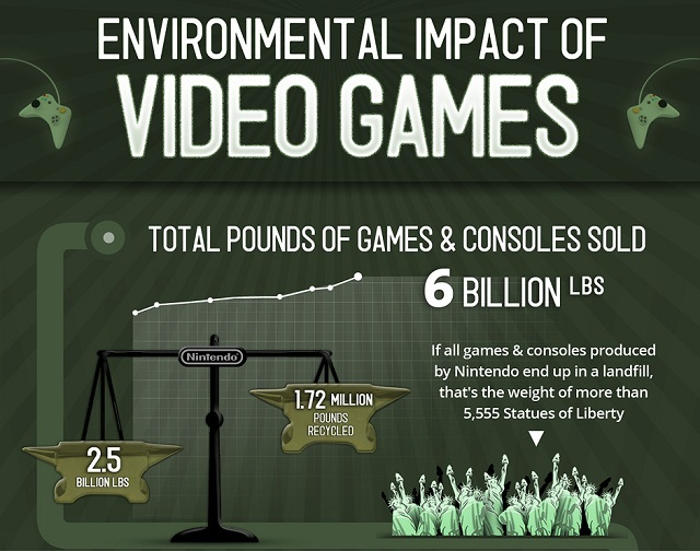 How Video Games Impact the Enviroment